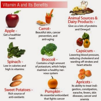 Definition, Benefits, and Sources of Vitamin A