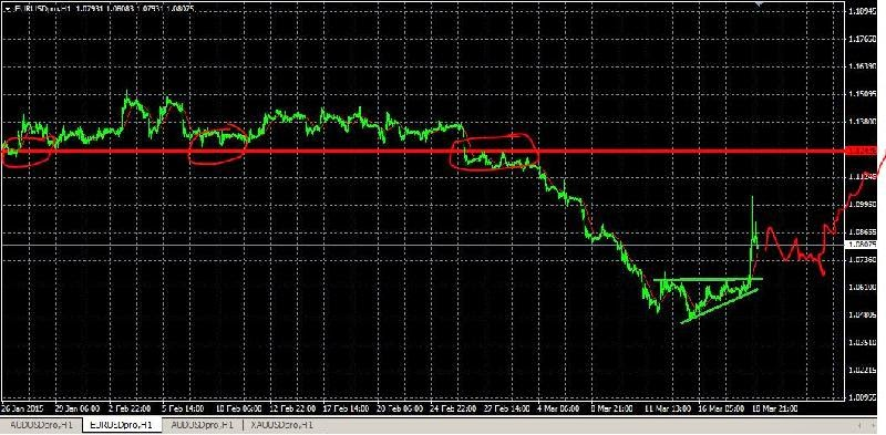 forex - vang tai khoan - phan tich ky thuat - technical analysic forex - fxviet - thi truong forex - thi truong forex bien dong manh