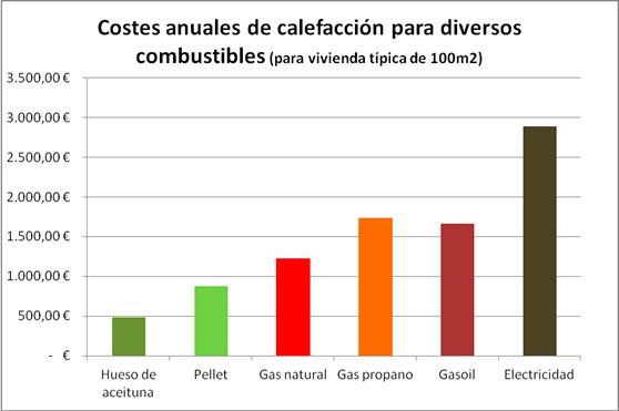 Estufas y calderas de biomasa ahorro calefacci n - Que calefaccion es mas economica ...
