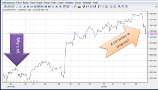 GOLD_SHORT_TERM2012-02-04_1341.png