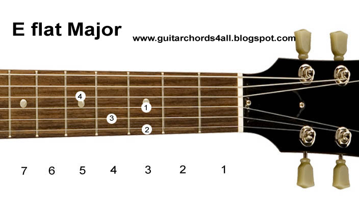 Guitar Chords: Guitar Chords-Major Chord Chart (Diagrams)