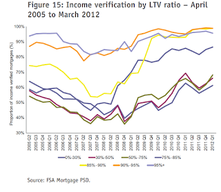 Income+verification+by+LTV.png