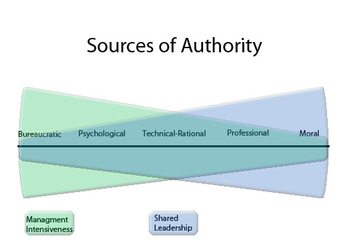 sources of authority in moral school