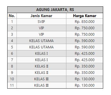Tarif Rawat Inap RS Agung Jakarta