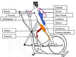 beneficios bicicleta eliptica