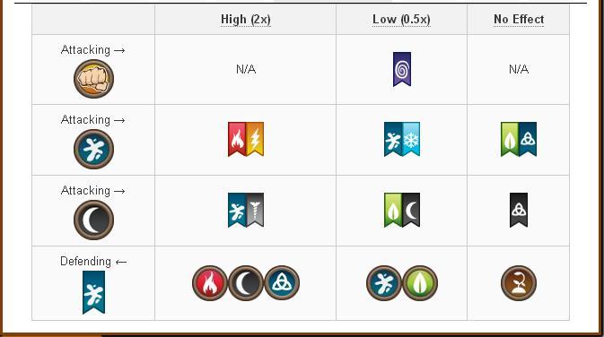 Tổng hợp Damage và Attack các skill của Rare Hybrid Dragon trong game Dragon City 14