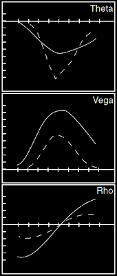 Rho Vega Theta for Long Straddle Options
