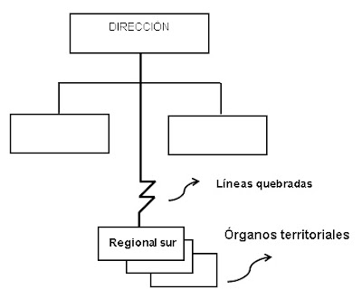 ORGANIGRAMA CON ÓRGANOS TERRITORIALES