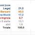 Elezioni 2013 i dati sulle intenzioni di voto nel Lazio