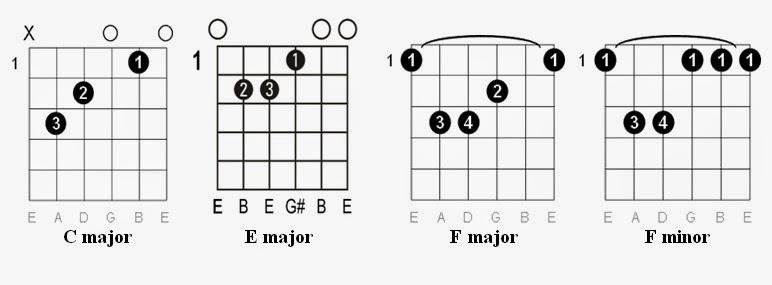 Creep Guitar Chord