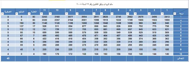 سلم الرواتب في العراق وفق القانون رقم 22 لسنة 2008