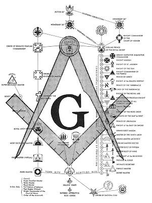 Freemasonry Chart