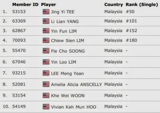 Daftar Skuad Tim Inti Malaysia Uber Cup 2014