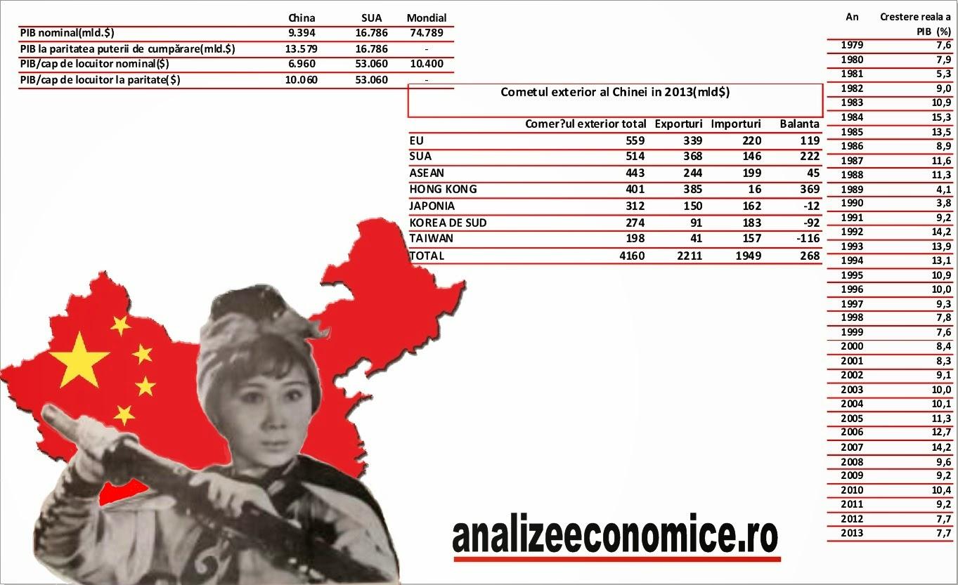 Economia Chinei în cifre