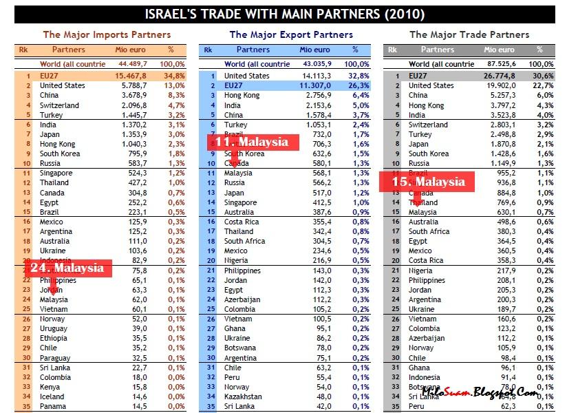 Malaysia menjadi rakan dagang utama Israel di tangga ke 15