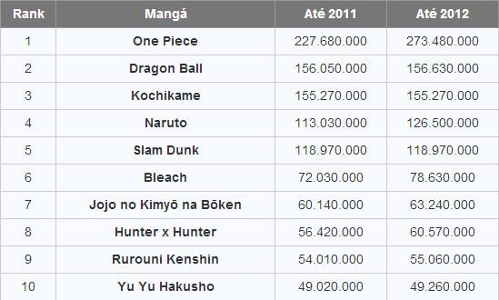 Ranking: Mangás mais vendidos da história da Shonen Jump