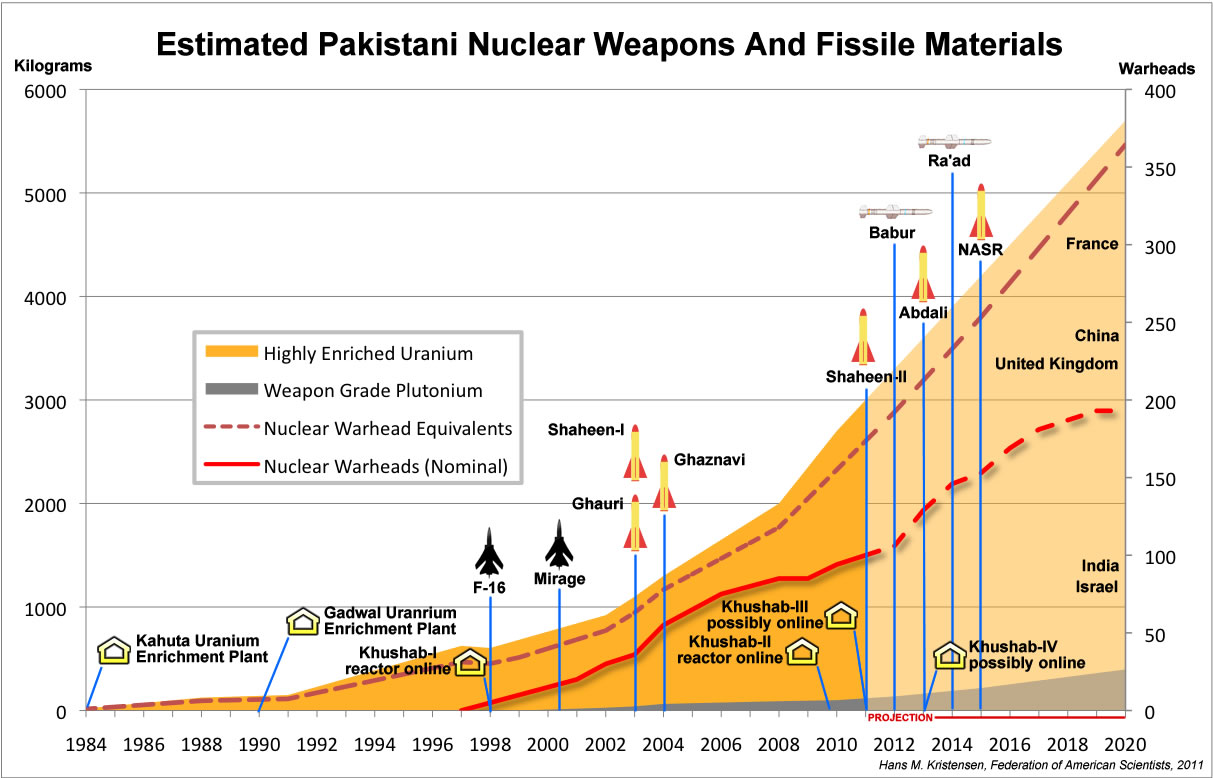 Pakistan nuclear weapons storage facilities - Asian Defence News Today
