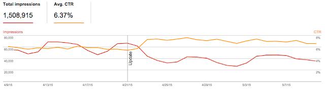 CTR vs impresiones Search Analytics report