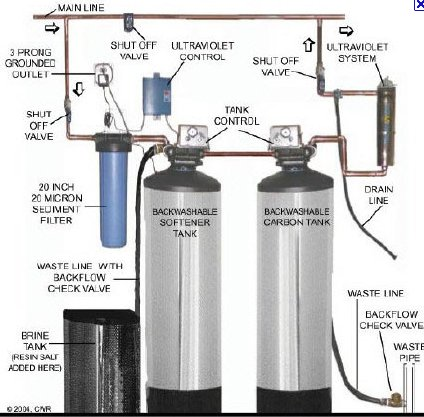 Image Result For Whole House Water Purification Systems Reviews