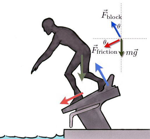 lets assume the angle of the starting block is 25 and the coefficient of static friction is 06 - Olympic Swimming Starting Blocks