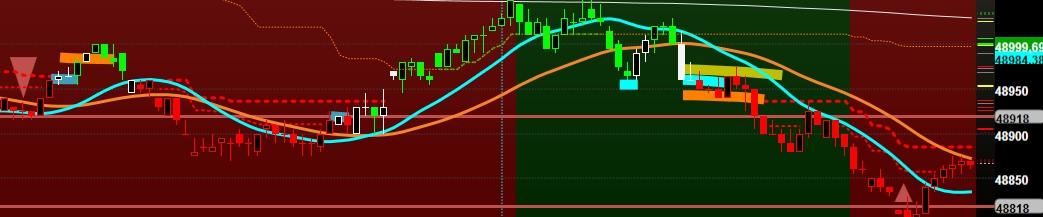Dpg trading system