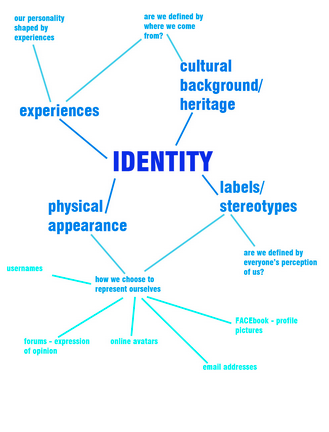 what makes an identity essay