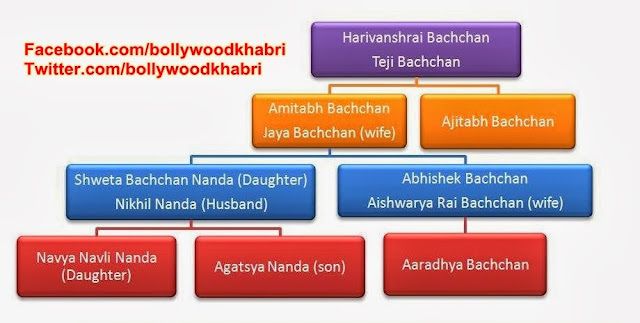 Amitabh Bachchan's Family Tree