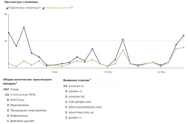 Следующий график показывает просмотры страниц и уникальных посетителей