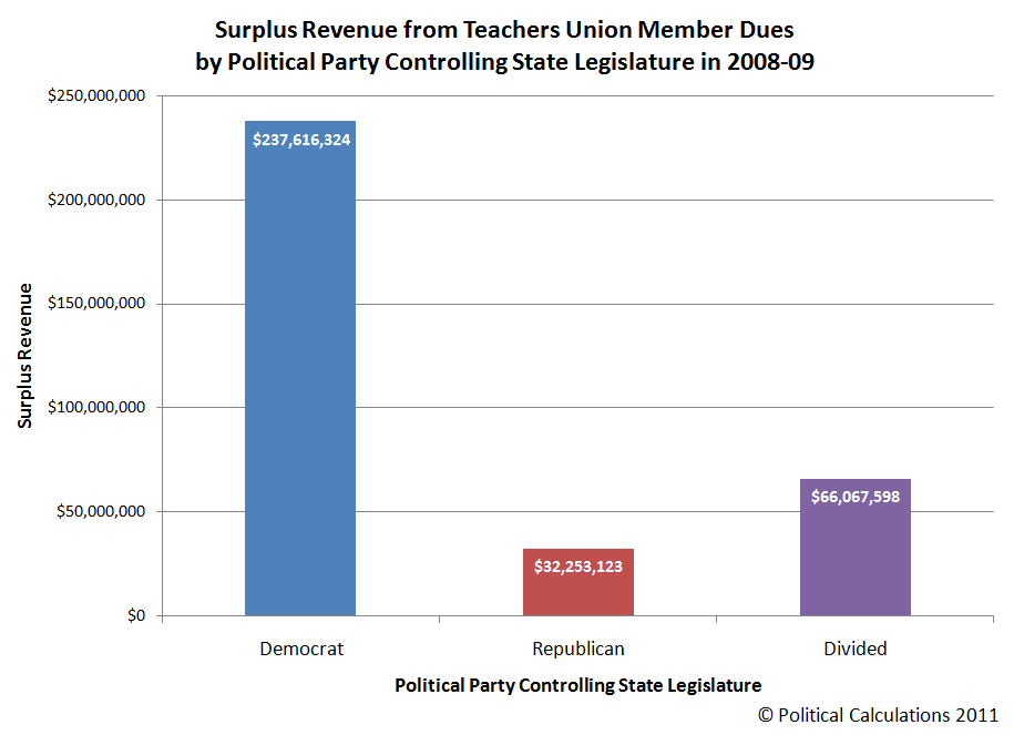 Surplus Revenue from Teachers Union Member Dues by Political Party Controlling State Legislature in 2008-09