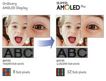 Samsung Super AMOLED Plus display has 50 percent boost in subpixel than previous AMOLED screens