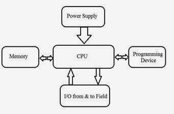 A Review on ZigBee based Industrial Automation using PLC | PLC ...