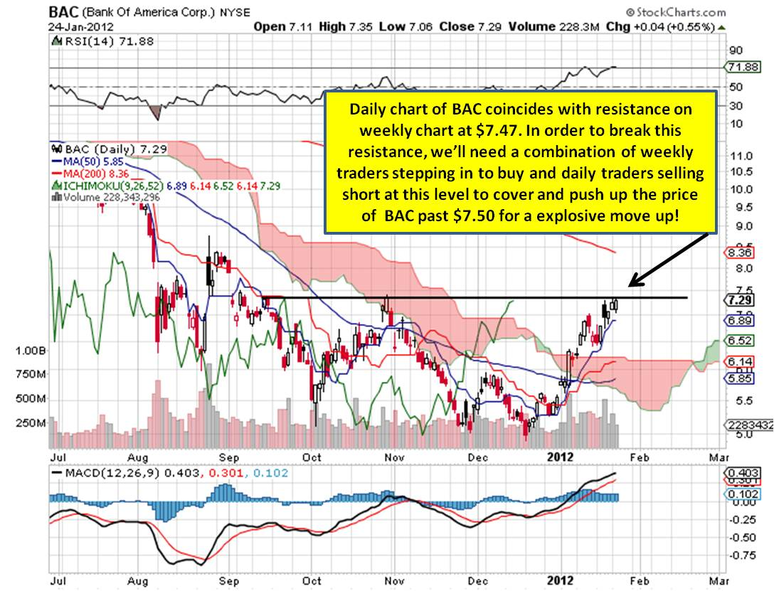 click on chart to enlarge daily chart bac