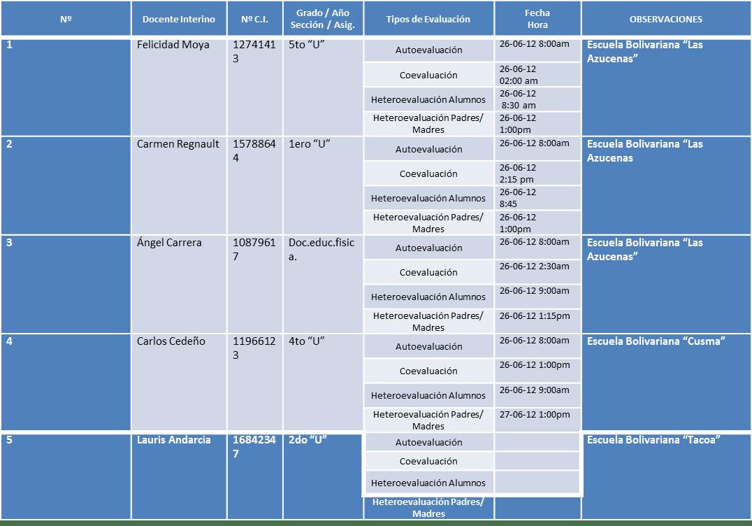CRONOGRAMA PARA LA APLICACIÓN DE LOS INSTRUMENTOS DE EVALUACIÓN