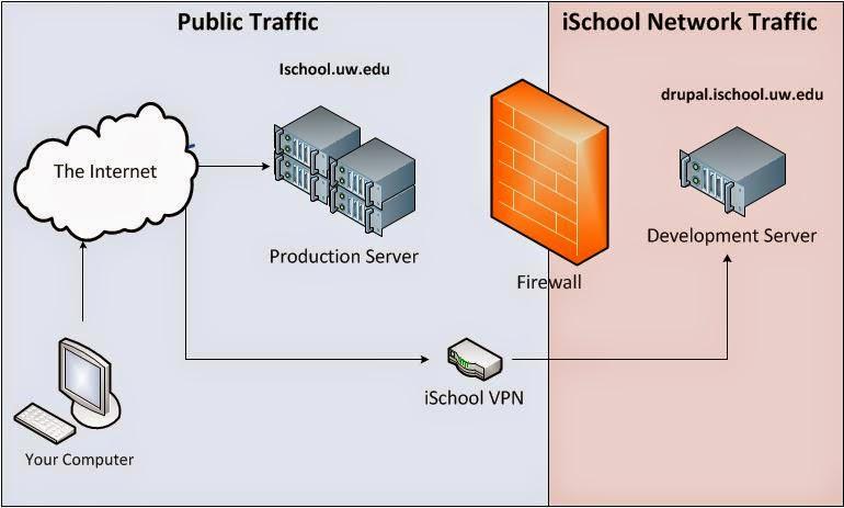 mengetahui jenis jenis Web server Development