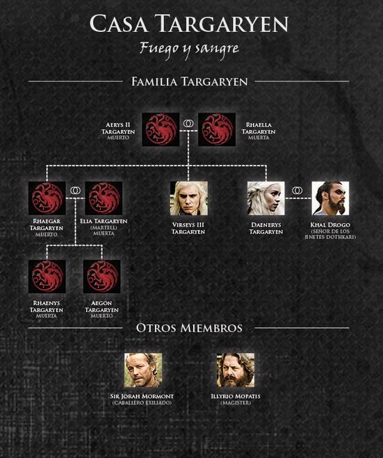 Especial juego de tronos casa targaryen - Juego de tronos casas ...