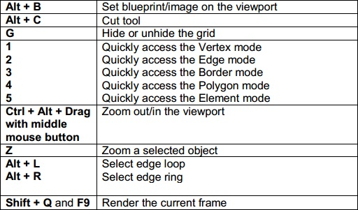 AutoCAD Keyboard Commands & Shortcuts Guide