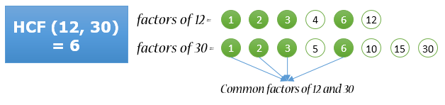 HCF of two numbers