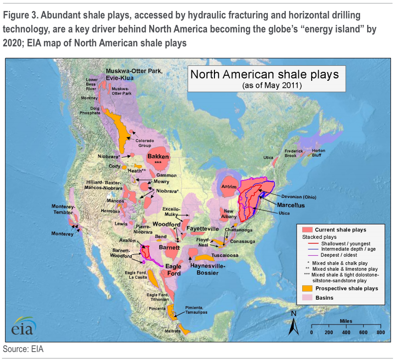 business insider oil and gas production in the united states and north america is going to skyrocket in the next 8 years due to strides in natural