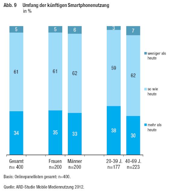 Umfang der künftigen Smartphonenutzung