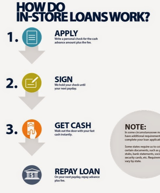 short term paperless loans Personal loans made instant and easy with lendbox register and submit documents online interest rates starting from 1149% quick registration avail loans ranging from rs 50,000 to 10 lakhs, not on a long term or short term but on your own terms experience a completely online and paperless.