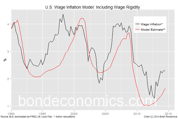 Chart: Model Incorporating Wage Rigidity