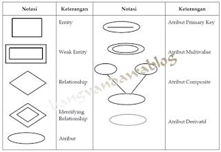 pengertian dan contoh entity relationship diagram
