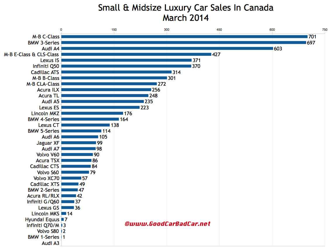 Canada luxury car sales chart March 2014