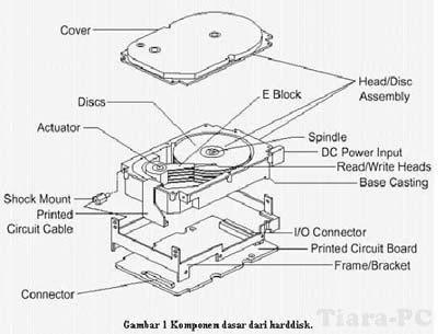 Struktur Dasar Hard Disk