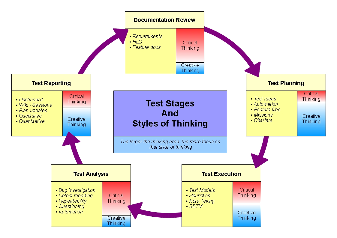 stages in the critical thinking environment The writing process critical thinking displayed in writing is an active and never ending requirement for excellent scholarship critical thinking.