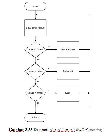 Robot pemadam api berbasis mikrokontroler atmega16 pemrograman jika jarak robot terlalu jauh dengan dinding maka robot akan bergerak mendekati dinding algoritma wall following dijelaskan dengan diagram alir pada gambar ccuart Image collections