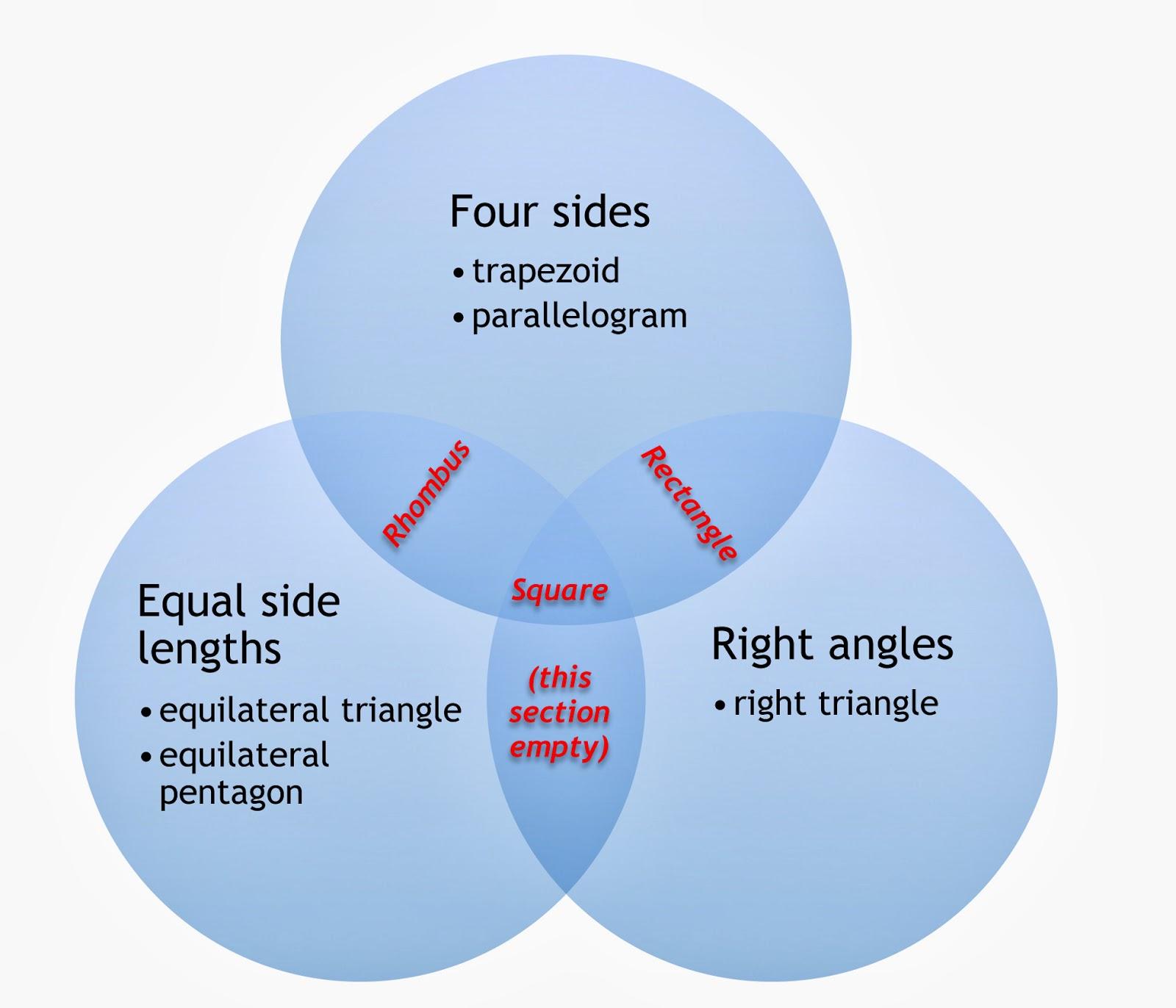 Parallelogram venn diagram doritrcatodos parallelogram venn diagram ccuart Gallery