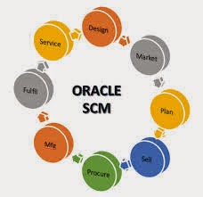 Oracle scm functional guide oracle supply chain management scm few important applications play major role in this phase oracle product life cycle management oracle advanced product catalog publicscrutiny Images