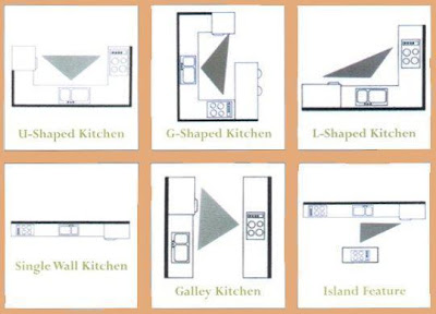 Kitchen Plans, Work Zones, Storage Zones. photo - 2