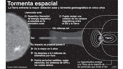 tormenta solar llega a la Tierra el 08 de Marzo de 2012